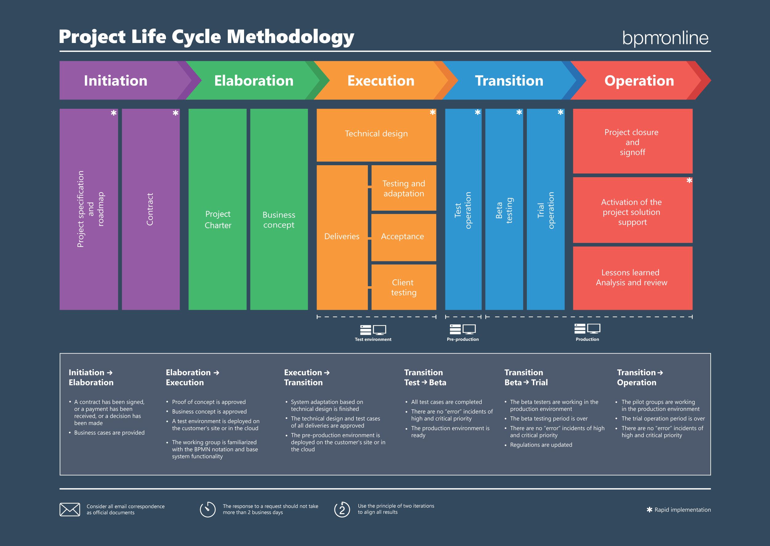 the concept of life cycle in operations The availability of properly skilled and trained staff throughout the life-cycle of the tms is critically important to getting the most out of any system and assuring that it meets its intended concept of operations throughout the system's intended life-cycle.